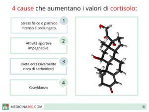 cortisolo-alto_640x480